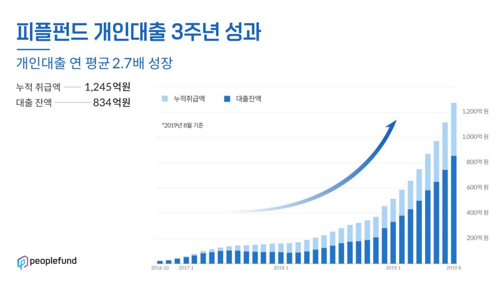 피플펀드 개인대출 3주년 성과, 개인대출 연 평균 2.7배 성장, 누족 취급액 1,245억원, 대출 잔액 834억원