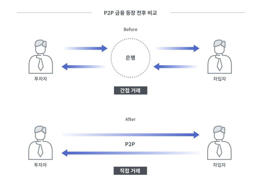 P2P 등장 전후 비교 기존에는 은행을 통한 간접거래 --> P2P 등장으로 인해 투자자, 대출자간 직접거래 가능