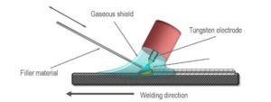 What is  TIG Welding? The basics of tungsten inert gas