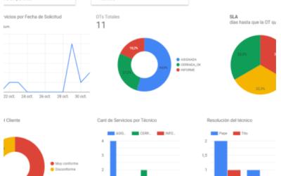 Data Studio, Reporte Tablero de Control para Ordenes de Trabajo y de Servicio Técnico