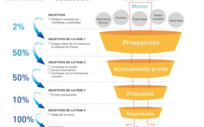 Fijación de objetivos para equipo comercial y análisis de embudo de ventas