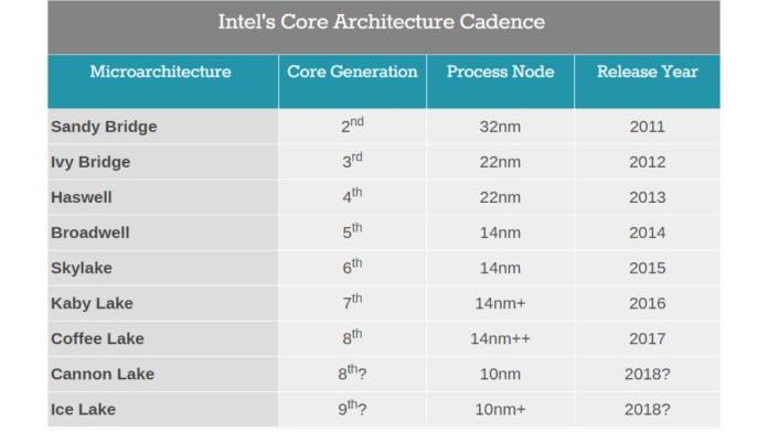 Intel Generation Core Announced