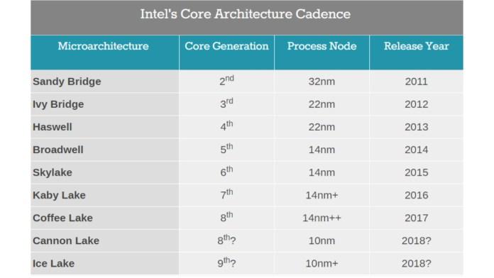 Intel Generation Core Announced