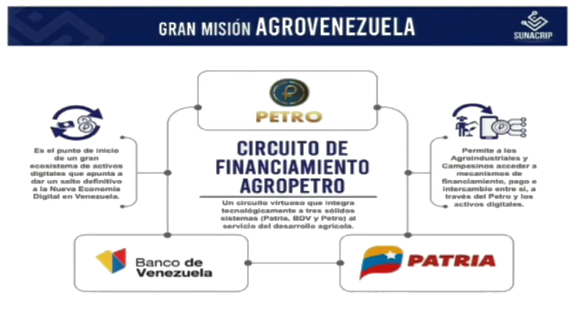 Gran Misi´pn AgroVenezuela Petro
