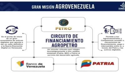 Gobierno Nacional impulsa circuito de financiamiento bajo el ecosistema Petro en la Gran Misión AgroVenezuela