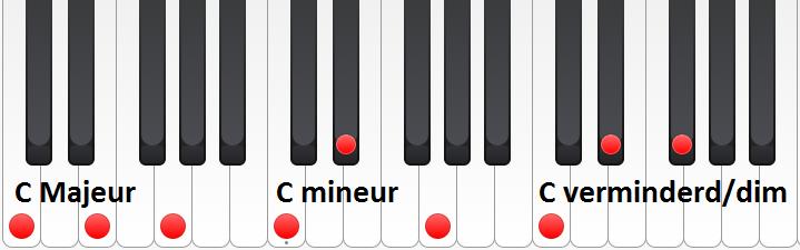 Akkoorden getoond met pianotoetsen