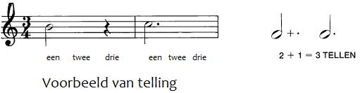 Pianoles uitleg noten lezen