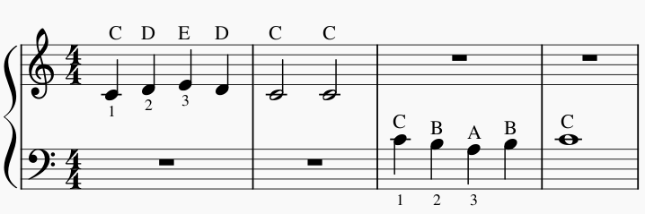 Bladmuziek piano met letters bij de noten