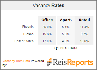 Tucson Phoenix office vacancy 2013
