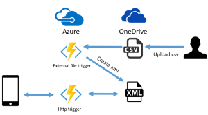Xamarin Azure Funtcion Overview