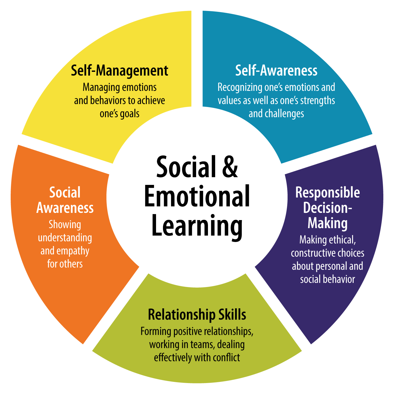 Get Sailing With Social Emotional Learning