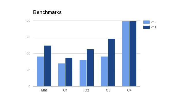 benchmarks-v11