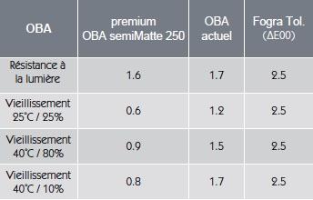 Vieillissement GMG ProofMedia premium OBA