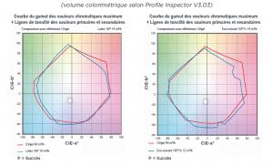 'impression UVGel - Volume profil