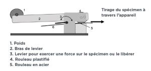 La technologie d'impression UVGel - test d'adhésion