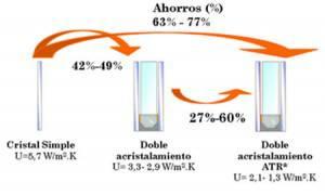 grafico-ahorro-acristalamiento