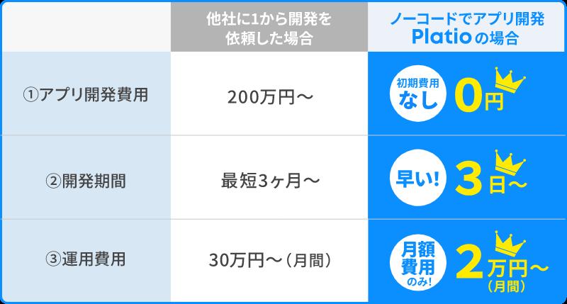 初期費用0円!低価格から導入可能な料金プラン