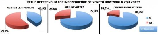 poll veneto independence february 2014