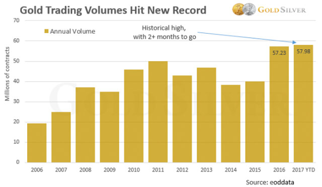 Gold Trading Volumes Hit New Record
