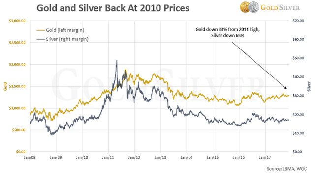 Buy Physical Metals