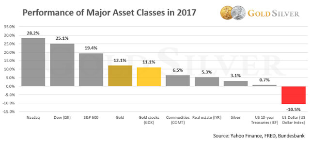 These 3 Facts Show Gold Is Set to Surge in 2018