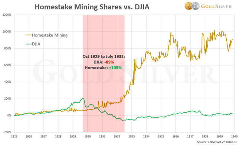 Homestake Mining Shares vs. DJIA