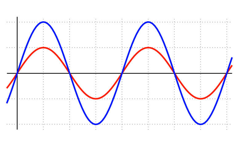 The Sine Waves of History.