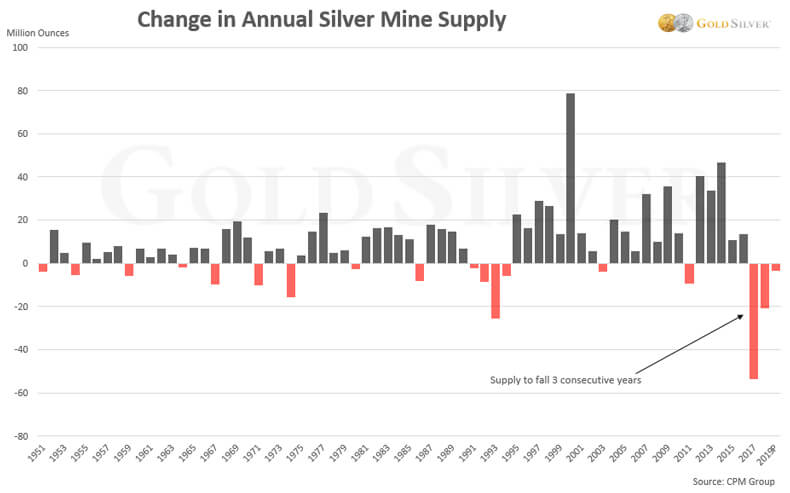 Changes in Annual Silver Mine Supply