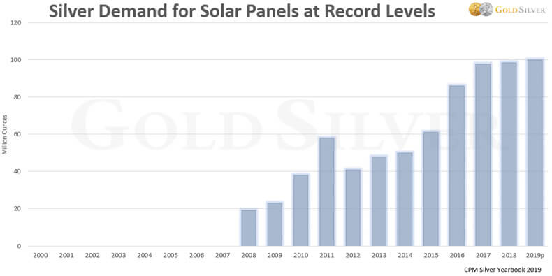 Silver Demand for Solar Panels at Record Levels