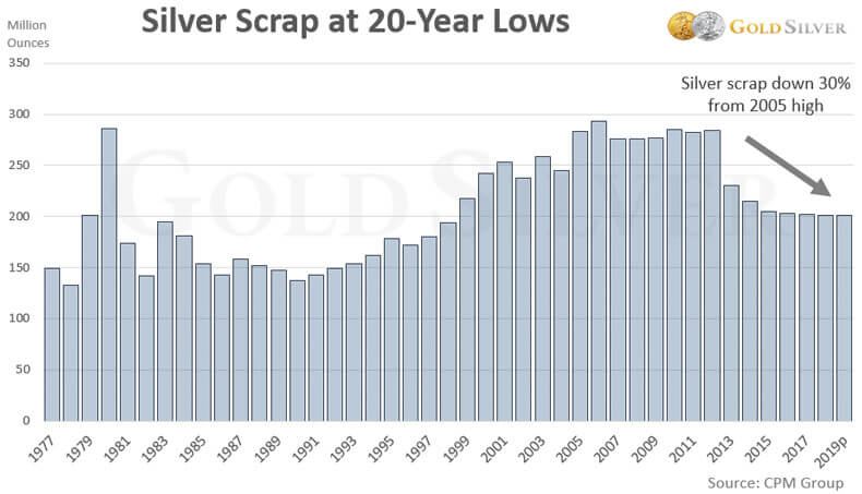 Silver Scrap at 20 Year Lows
