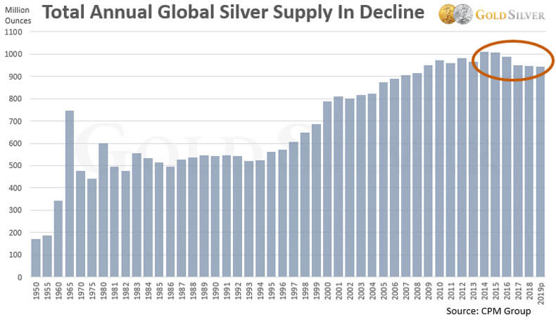 Total Annual Global Silver Supply in Decline