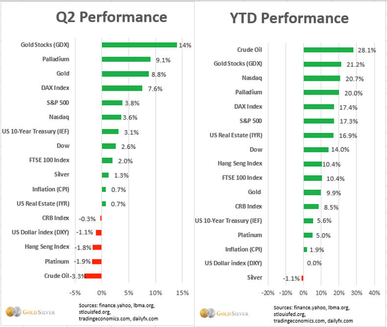Q2 Performance - YTD Performance