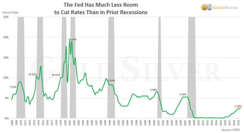The Fed Has Much Less Room To Cut Rates Than In Prior Recessions