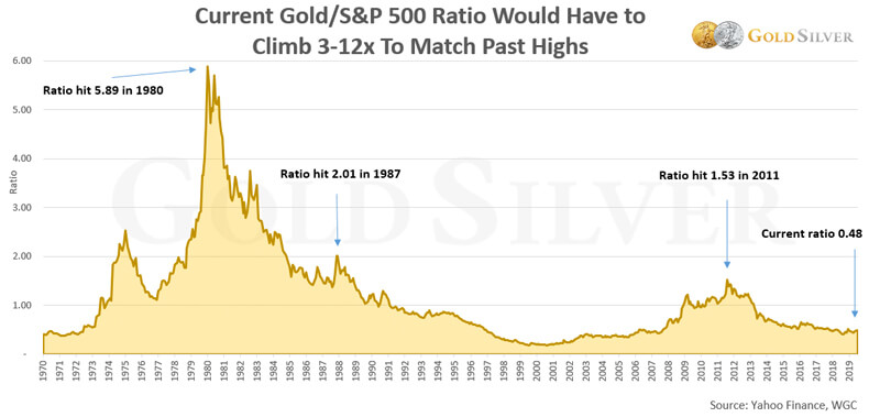 Current Gold/S&P 500 Ratio Would Have To Climb 3-12x To Match Past Highs.