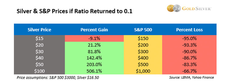 Silver & S&P Prices if Ratio Returned to 0.1