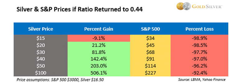 Silver & S&P Prices if Ratio Returned to 0.44
