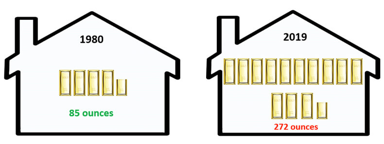 How many ounces of gold you need to buy a house.