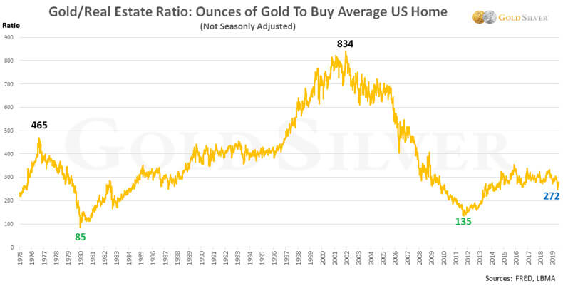 Gold Real Estate Ratio: Ounces Of Gold To Buy Average US Home