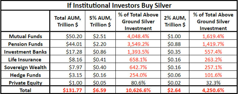 If Institutional Investors Buy Silver.