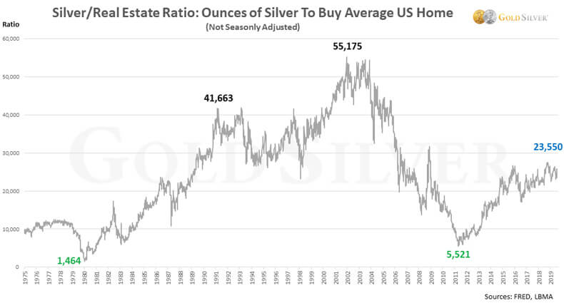 Silver Real Estate Ratio: Ounces Of Gold To Buy Average US Home