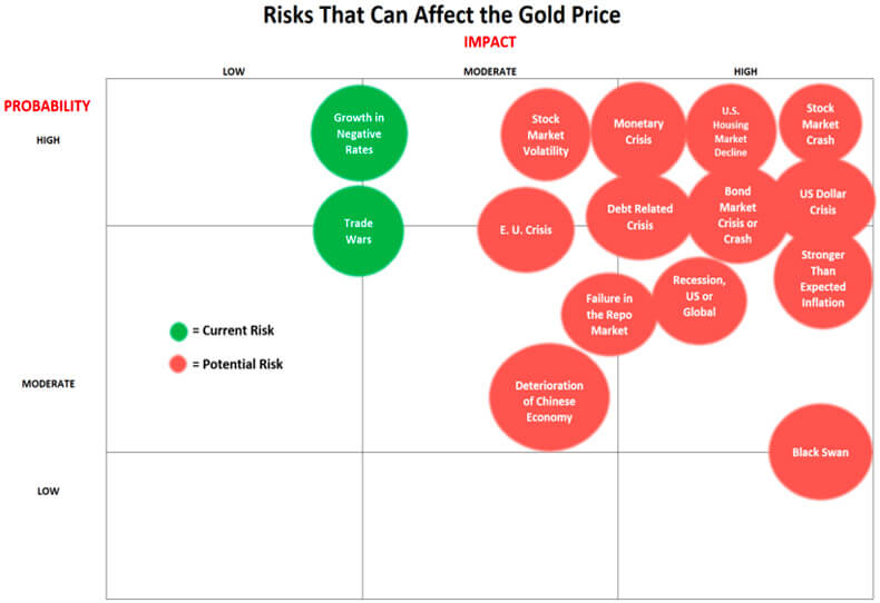 Risks That Can Affect The Gold Price