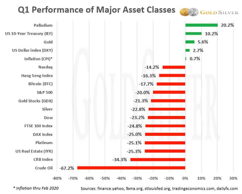 Q1 Performance of Major Asset Classes