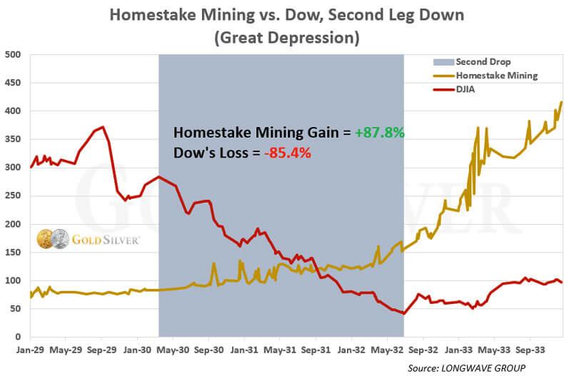 Homestake Mining Gain vs Dow, Second Leg Down (Great Depression)