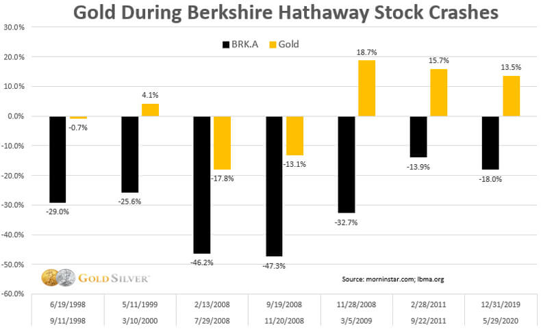 Gold during Berkshire Hathaway stock crashes.