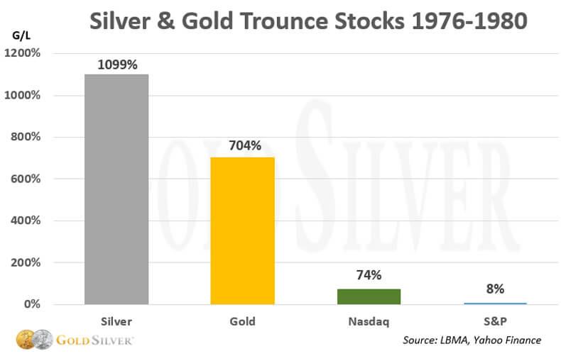 Silver & Gold Trounce Stocks 1976-1980.