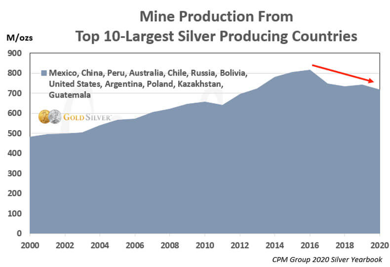 Mine Production From Top 10 Largest Silver Producing Countries.
