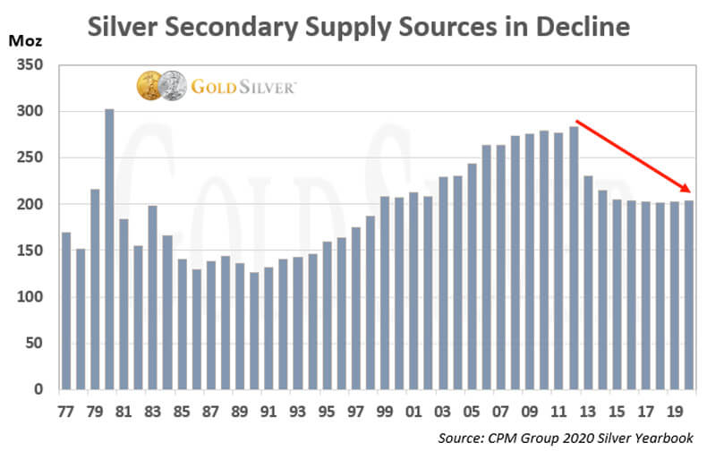 Silver Secondary Supply Sources in Decline.