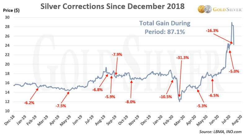 Silver Corrections Since December 2018