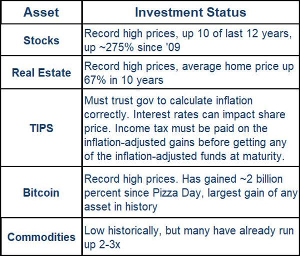 Asset / Investment Status Chart