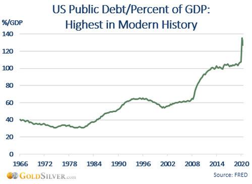 US Public Debt/Percent of GDP Chart